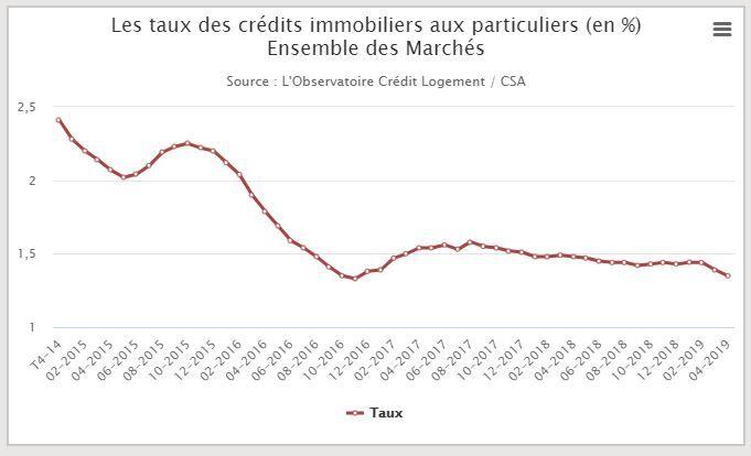 Graphique des taux moyens accordés aux particuliers à fin avril 2019 selon l'Observatoire Crédit Logement/CSA