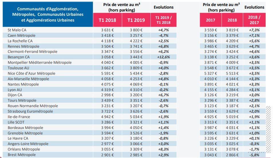 prix moyens au m² des logements neufs collectifs réservés selon les zones