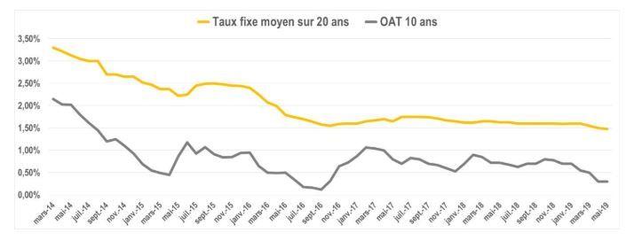 Graphique OAT 10 ans et taux moyen sur 20 ans Meilleurtaux.com