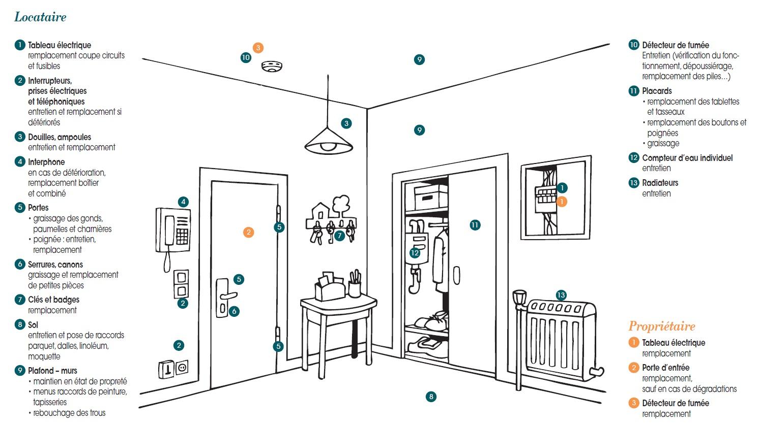 propri taires locataires en cas de d g ts qui r pare. Black Bedroom Furniture Sets. Home Design Ideas